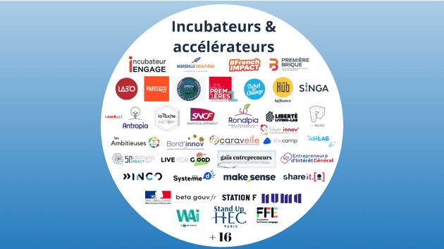 Cartographie des accélérateurs et incubateurs à impact par TechForGoodFrance