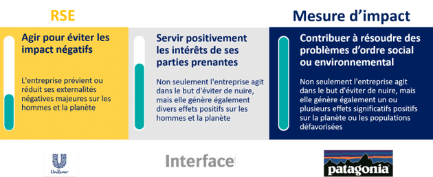 Grille de l'engagment - Impact Management Project